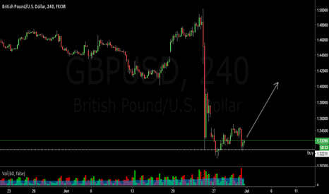 GBPUSD: Long GBPUSD on Support level