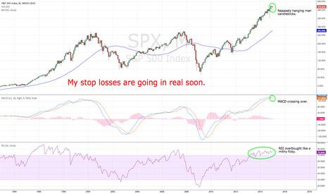 SPX: Market top?