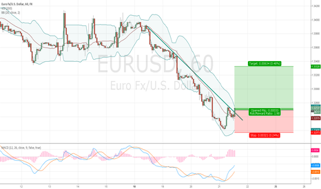 EURUSD: Trade idea: EURUSD market buy, stop at 1,3238