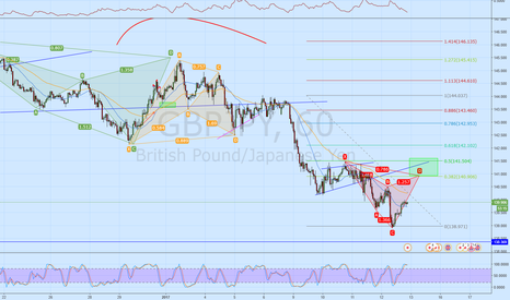 GBPJPY: GBPJPY Bear Cypher 1H