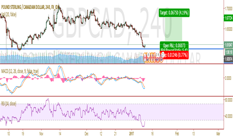 GBPCAD: PERFECT LONG OPPORTUNITY WITH MINIMUM DOWNSIDE RISK