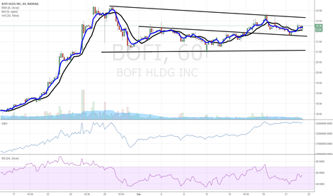 BOFI: $BOFI breakout pending