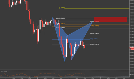 GBPUSD: GBPUSD / 1HR / POTENTIAL BAT PATTERN