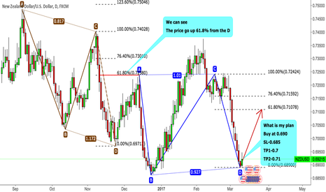 NZDUSD: NZDUSD Buying Is Good Try!