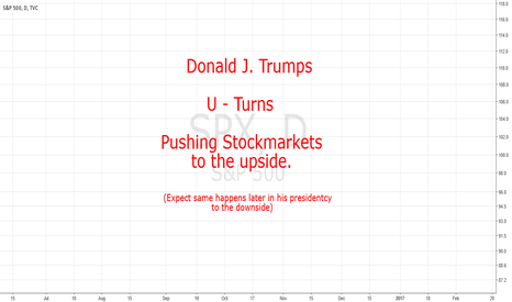 SPX: Donald Trumps U-Turns Pushing Stockmarkets Higher