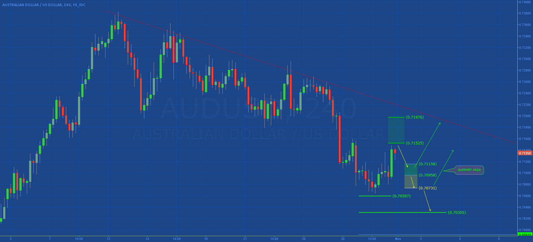 AUDUSD: SUPPORT AREA