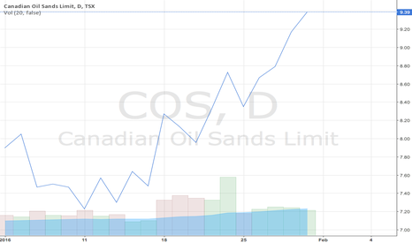 COS: Canadian Oil Sands Stock