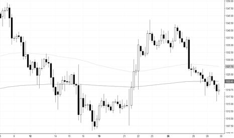 GOLD: chart is like language