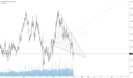 EURJPY: $EURJPY | BULLISH WOLFE WAVE | 1-4 TARGET LINE