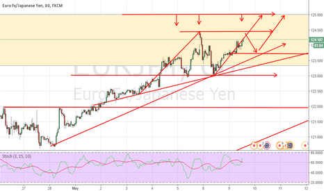 EURJPY: UPDATE EURJPY SHORT AND LONG