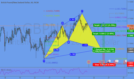 GBPNZD: Potential Cypher @ 1,6967 ( at previous structure)