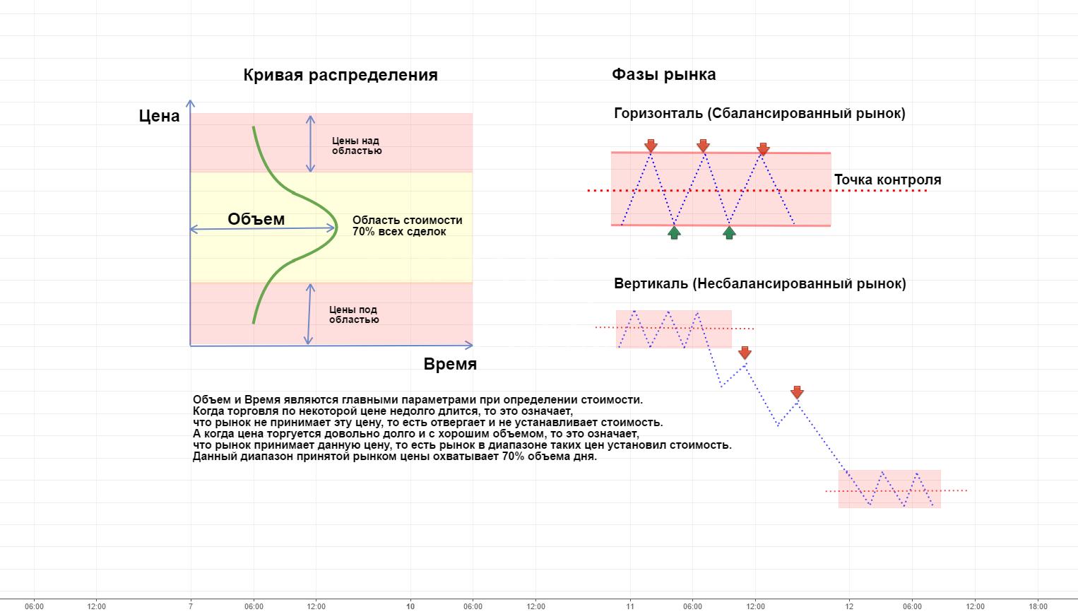 Профиль рынка и объемы – эффективные методы анализа графиков