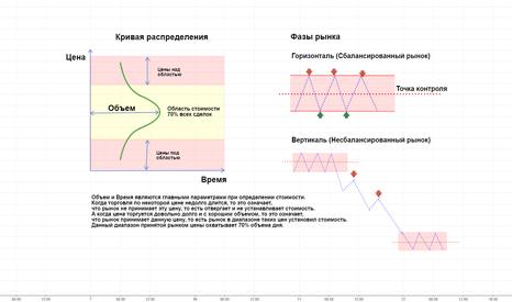 UKOIL: Профиль рынка и объемы – эффективные методы анализа графиков