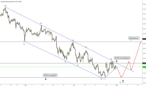 CADJPY: CADJPY Rejected by Channel Resistance, Eyes 80.55