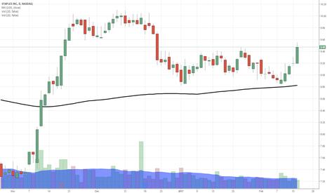 SPLS: $SPLS big move here...got you in last week.