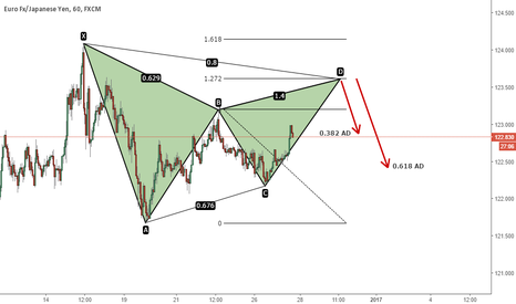 EURJPY: EURJPY - Bearish Gartley Setup