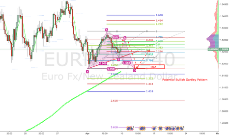EURNZD: EURNZD: Potential Bullish Gartley pattern on H4