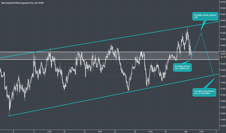NZDJPY: NZDJPY - 1H - Inside channel action