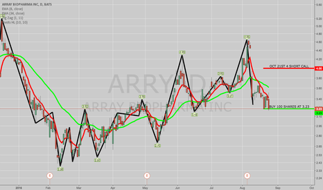 ARRY: TRADE IDEA: ARRY COVERED CALL