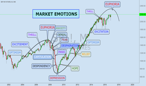 SP1!: MARKET EMOTIONS