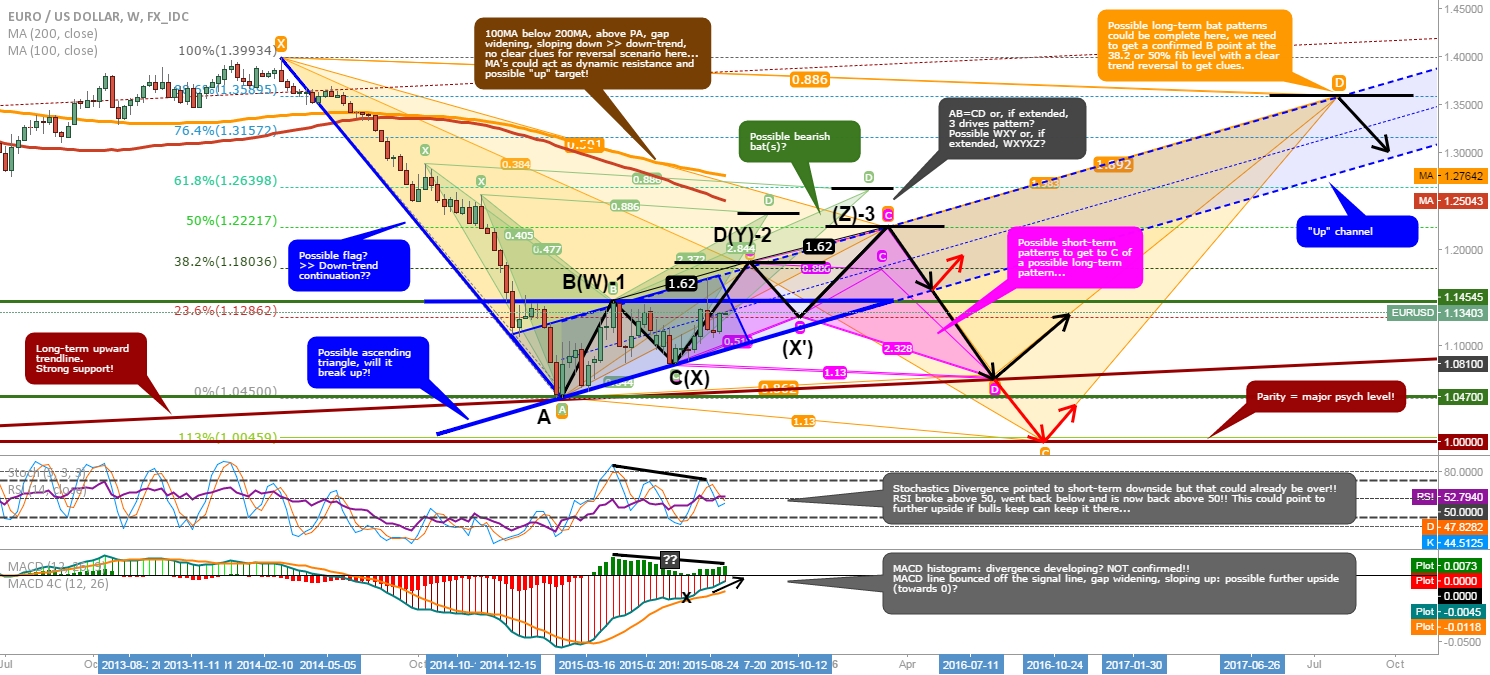 EUR/USD: Updated long-term overview and possible scenario