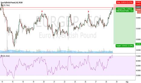EURGBP: LeBron Trade: EURGPB Short