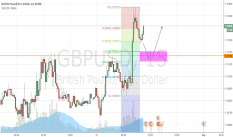 GBPUSD: GBPUSD (Cable) Potential Long If Pullback Occurs - 15 Minute