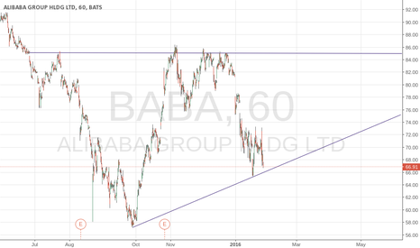 BABA: BABA Long Ascending Triangle