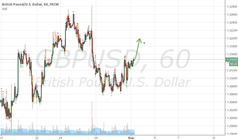 GBPUSD: Good buying time