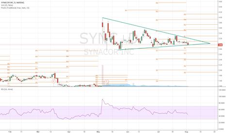 SYNC: Synacor Ready to Run again ?