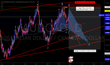 AUDCAD: AUDCAD Bullish Gartley