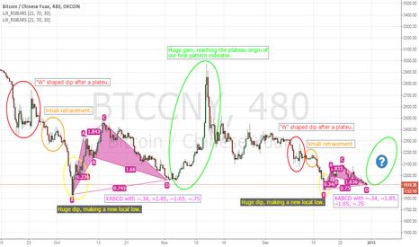 BTCCNY: BTC Amazing Fractal Pattern Emerging in 8h BTC Chart