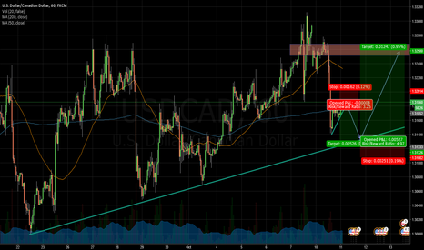 USDCAD: Short Term Short, or wait for bounce for Long