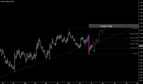 E61!: EURO  FUTURS