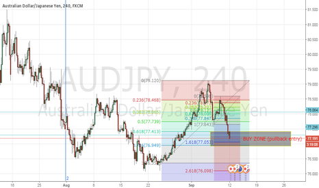 AUDJPY: Buy Audjpy Impulse To Corrective pullback Setup