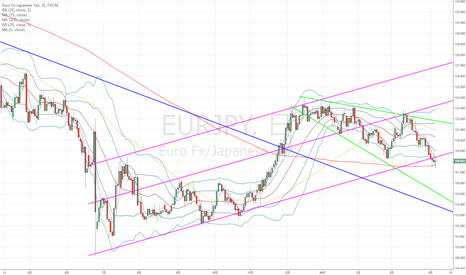 EURJPY: ユーロ円:horn bottoms patternで売りに暗雲が…