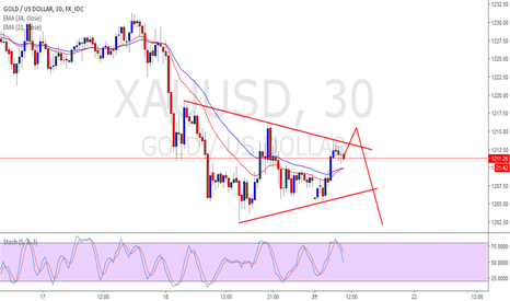 XAUUSD: A more clear Pattern