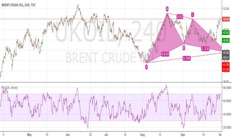 UKOIL: Potential Bullish Gartley Brent