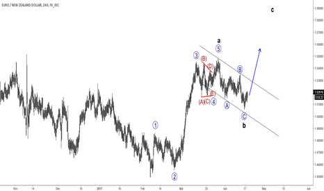EURNZD: Elliott Wave Analysis: Correction On EURNZD May Be Finished