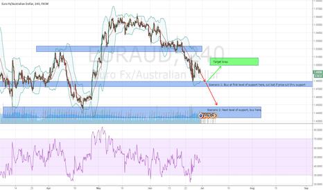 EURAUD: Long trade on EURAUD