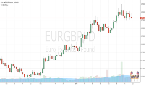 EURGBP: I am short on EUR/GBP