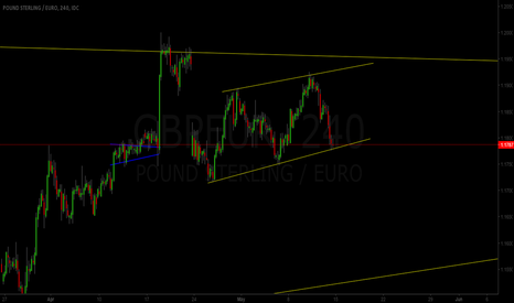 GBPEUR: GBP/EUR Possible Breakout to the Downside