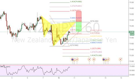 NZDJPY: NZD/JPY 1 HOUR TIME FRAME