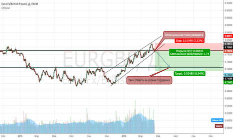 EURGBP: Евро vs Фунт