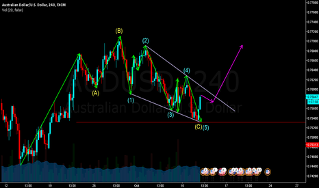 AUDUSD: watch for set up