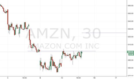AMZN: AMZN Cup and Handle target 527