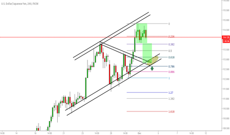 USDJPY: USDJPY H4 // This could be the way