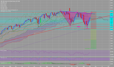 SPX500: SPX500 mid to longterm SHORT bearish Cypher, longterm resistance