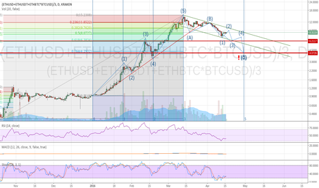 (ETHUSD+ETHUSDT+ETHBTC*BTCUSD)/3: Elliot wave and Fibonacci Analysis