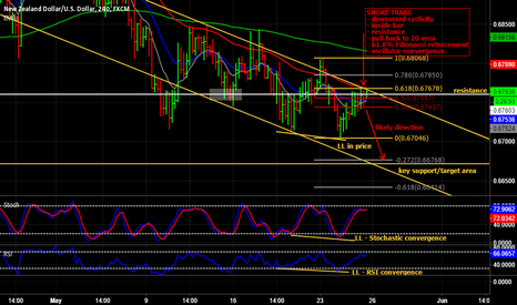 NZDUSD: Short trade on NZD/USD on the 4 hour timeframe